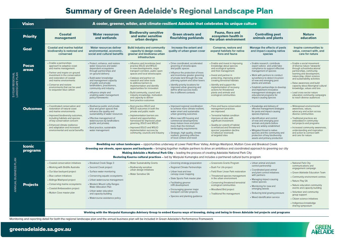 Summary of both plans - Green Adelaide